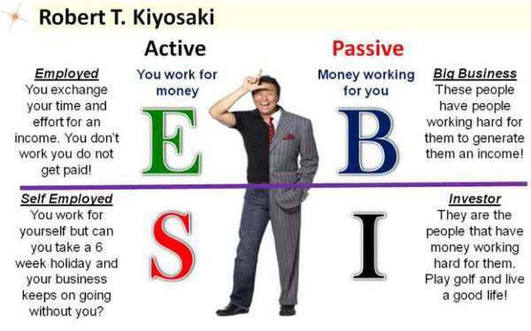 The Concept of ESBI by Mr Kiyosaki | by P C Marddaraj | Medium